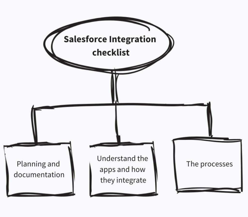 Salesforce Integration Checklist